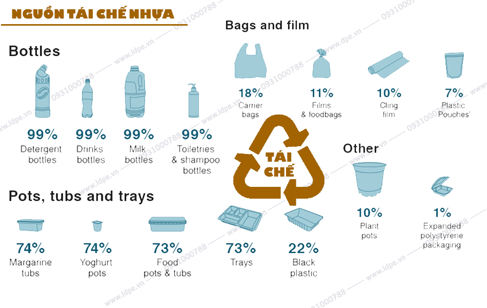 Hạt nhựa tái chế từ các loại rác thải nhựa